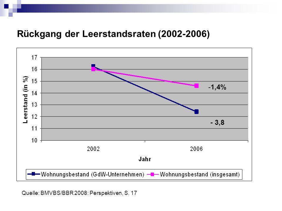Rückgang der Leerstandsraten (2002-2006)