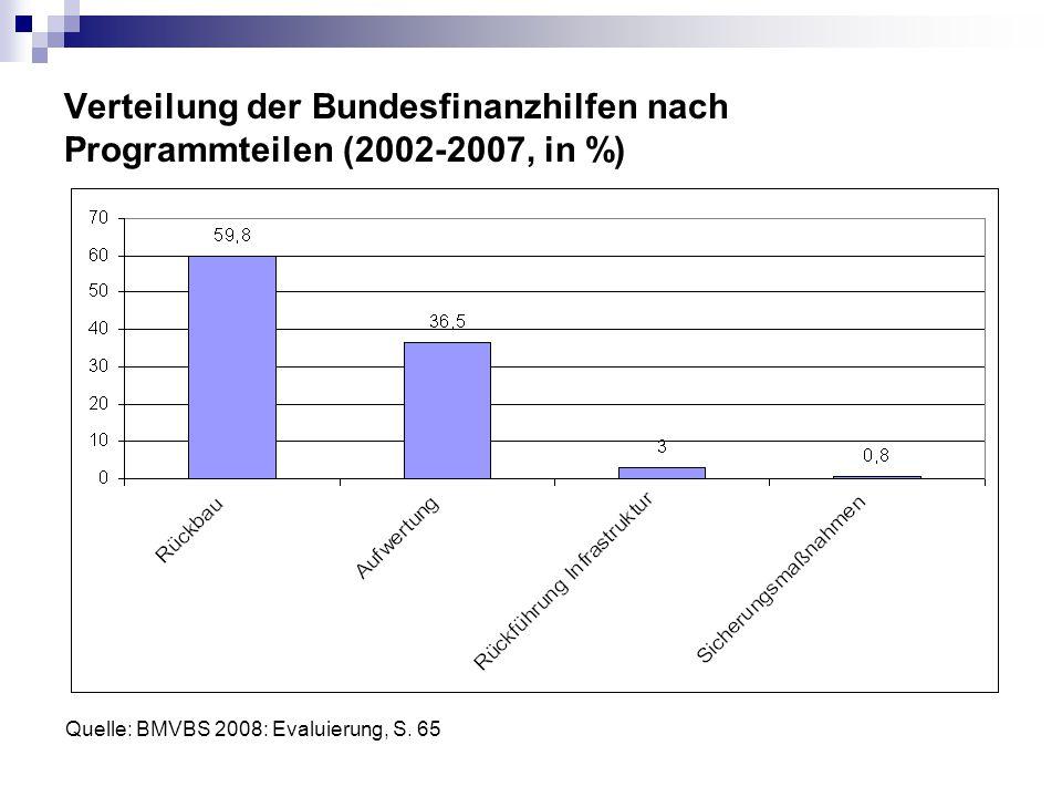 Verteilung der Bundesfinanzhilfen nach Programmteilen (2002-2007, in %)