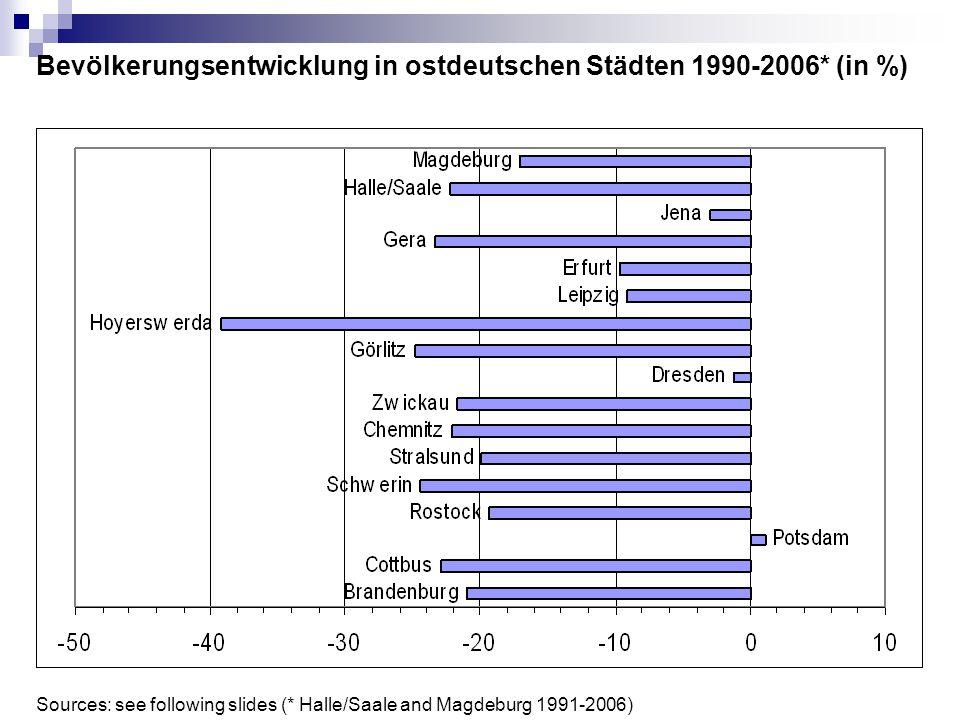 Bevölkerungsentwicklung in ostdeutschen Städten 1990-2006* (in %)