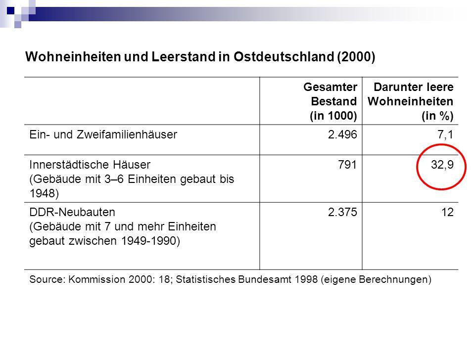 Wohneinheiten und Leerstand in Ostdeutschland (2000)