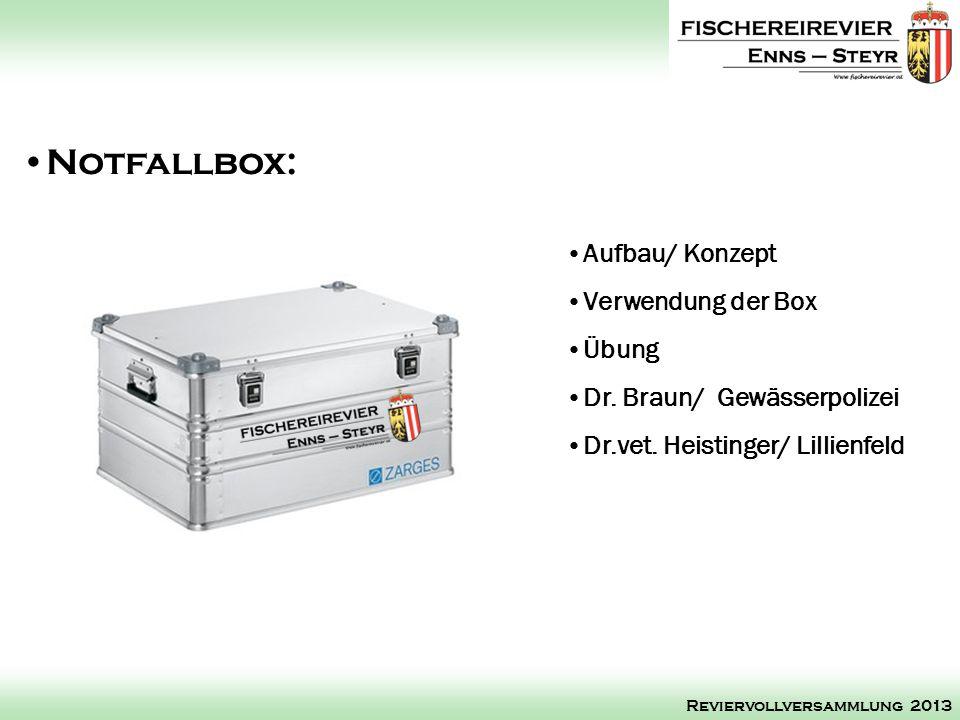 Notfallbox: Aufbau/ Konzept Verwendung der Box Übung