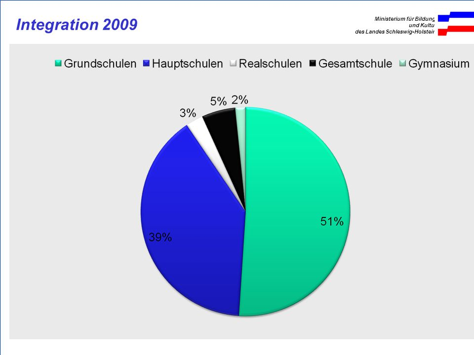 Integration 2009
