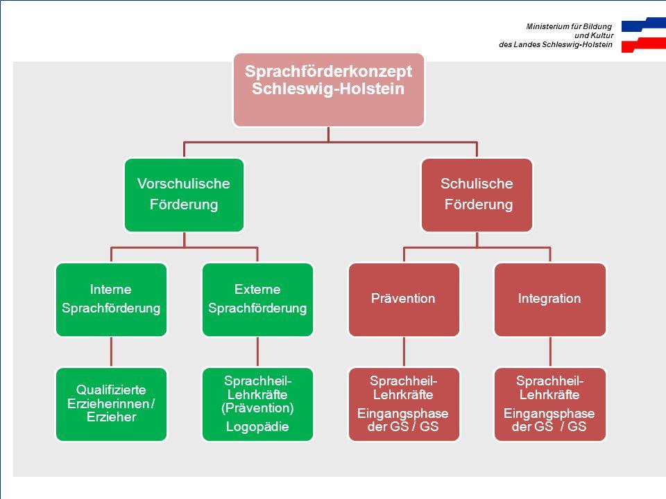 Sprachförderkonzept Schleswig-Holstein