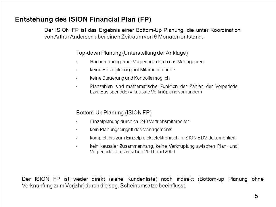 Entstehung des ISION Financial Plan (FP)