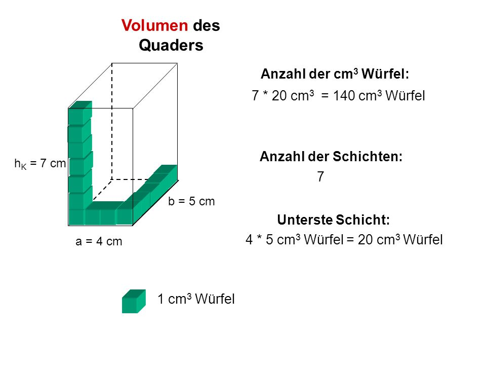 Volumen des Quaders Anzahl der cm3 Würfel: 7 * 20 cm3 = 140 cm3 Würfel