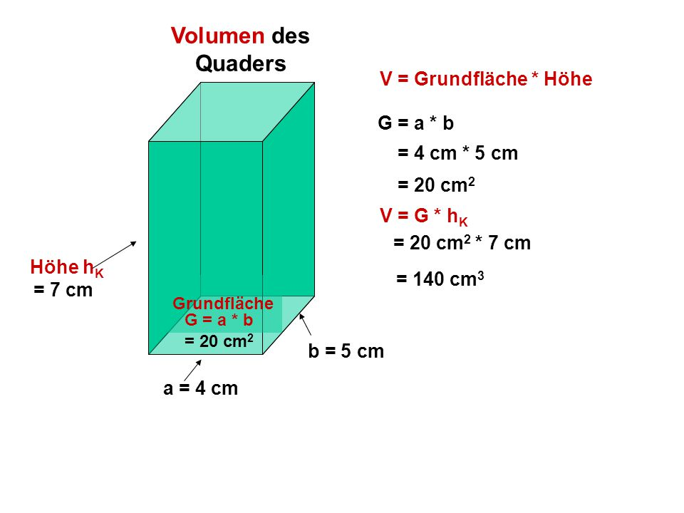 Volumen des Quaders V = Grundfläche * Höhe G = a * b = 4 cm * 5 cm
