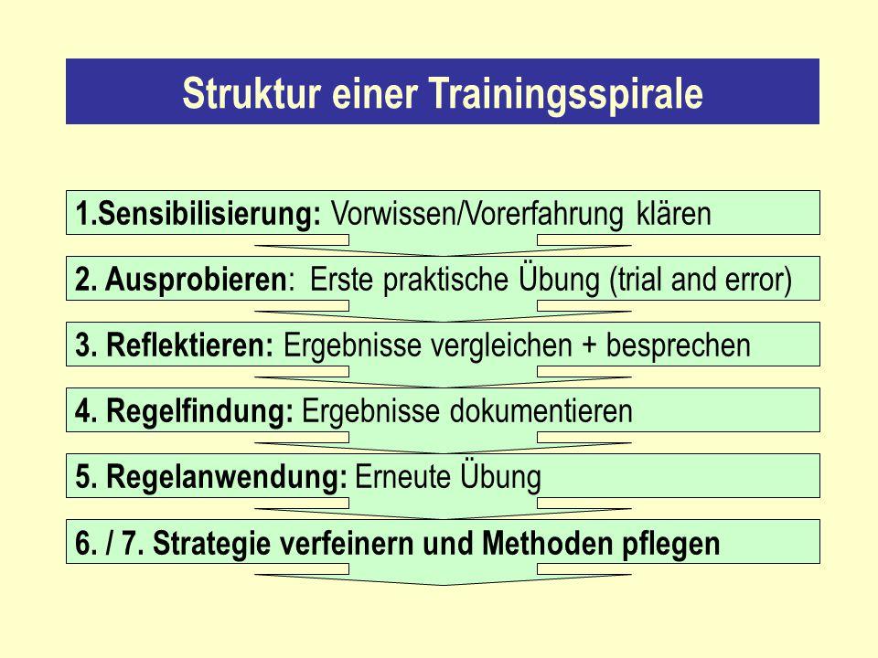 Struktur einer Trainingsspirale