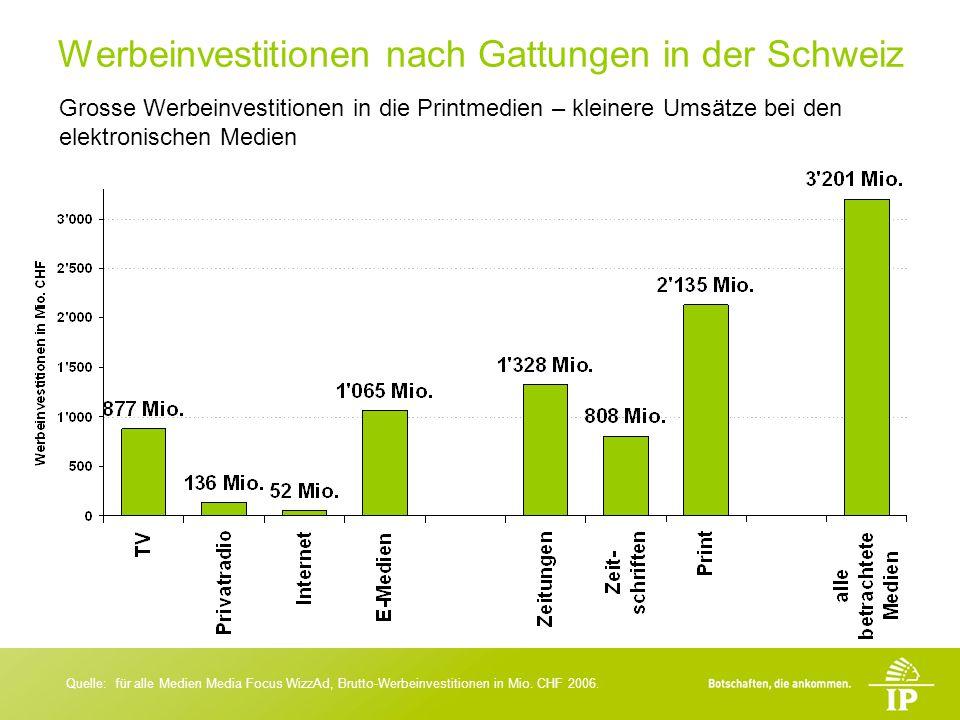 Werbeinvestitionen nach Gattungen in der Schweiz