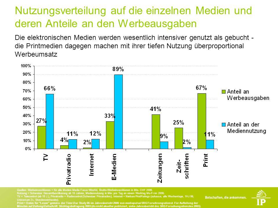 Nutzungsverteilung auf die einzelnen Medien und deren Anteile an den Werbeausgaben