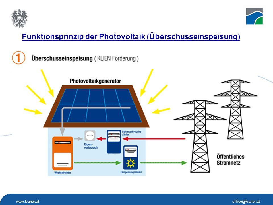 Funktionsprinzip der Photovoltaik (Überschusseinspeisung)