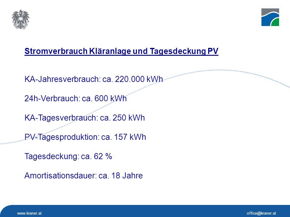 Stromverbrauch Kläranlage und Tagesdeckung PV