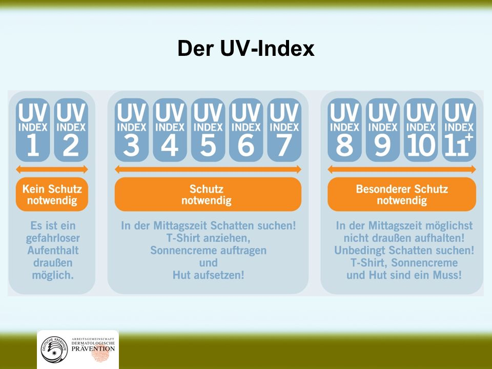 Der UV-Index