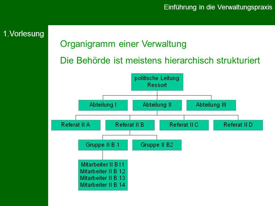 Organigramm einer Verwaltung