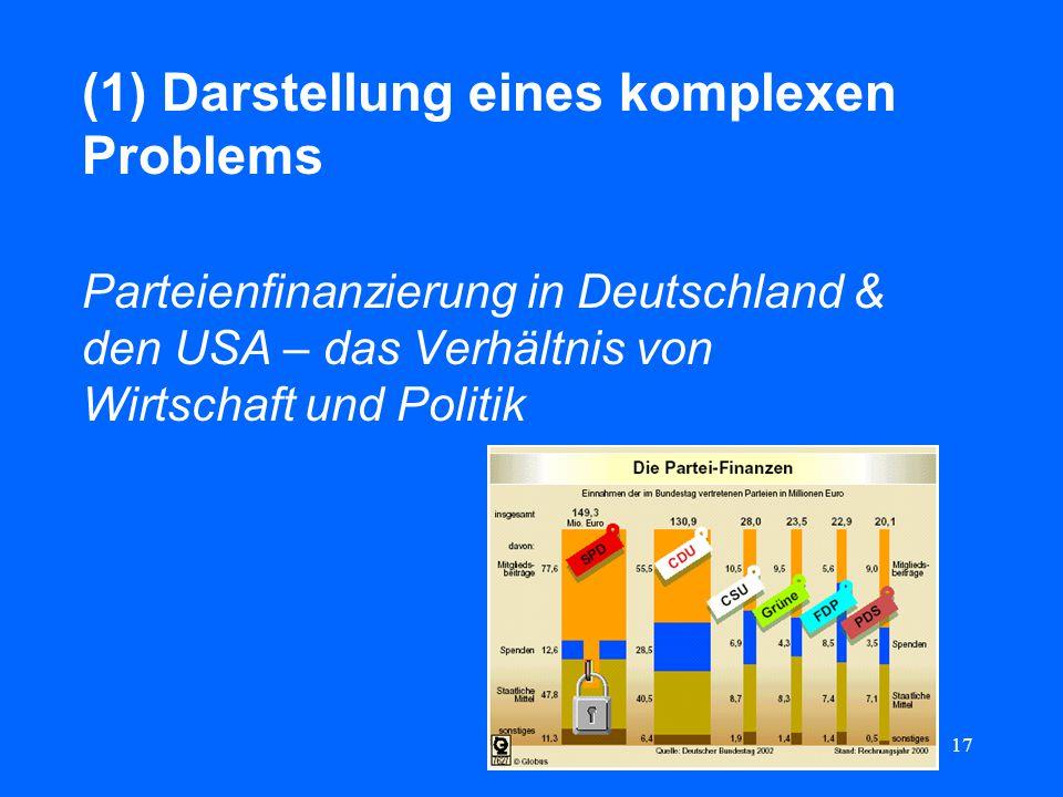 (1) Darstellung eines komplexen Problems