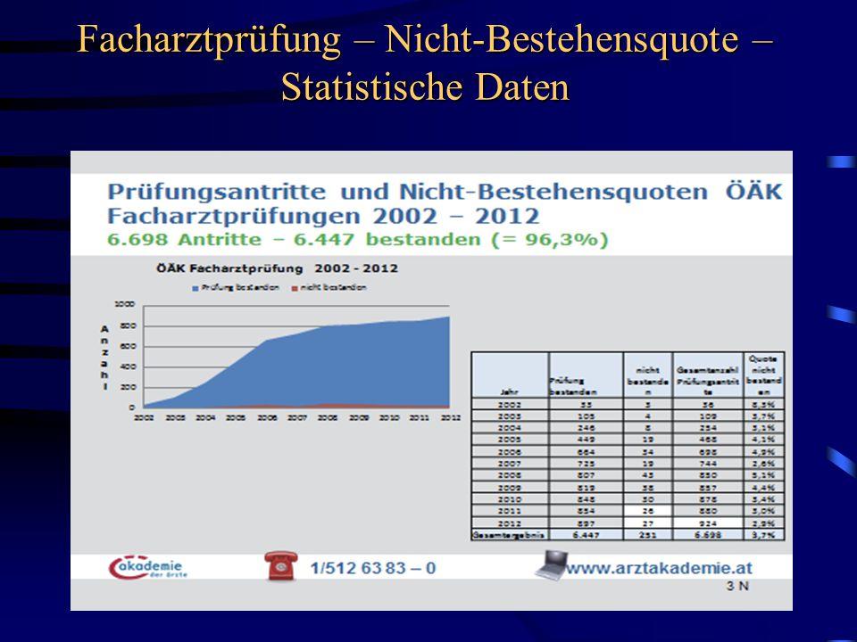 Facharztprüfung – Nicht-Bestehensquote – Statistische Daten
