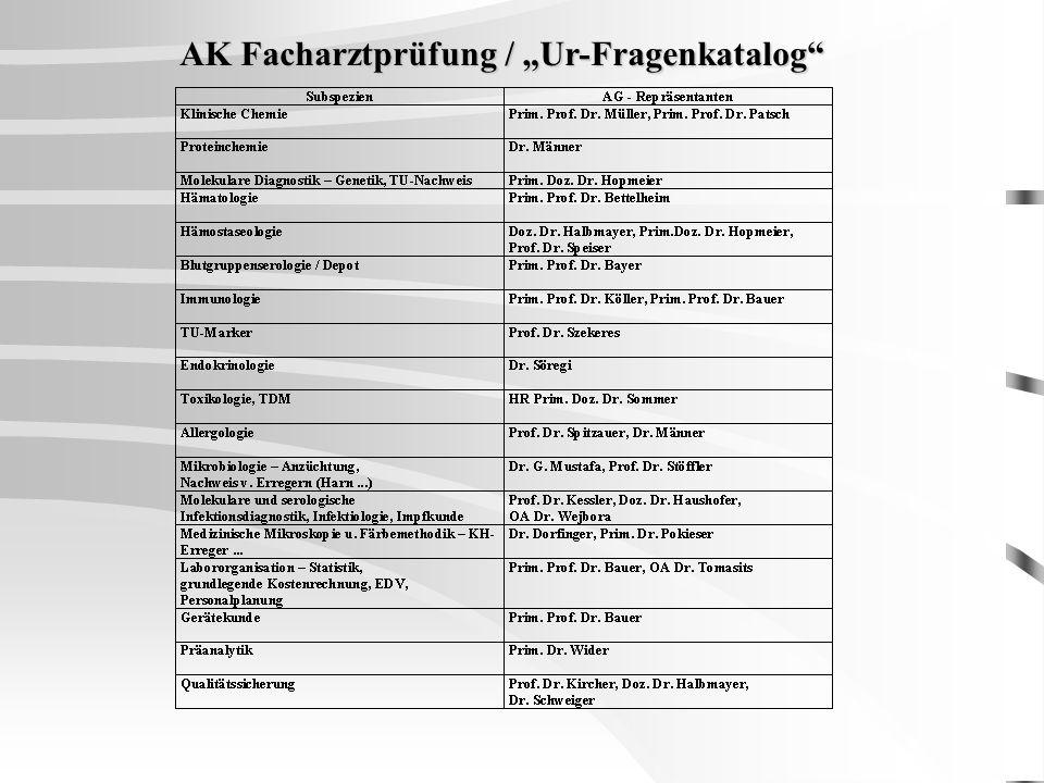 """AK Facharztprüfung / """"Ur-Fragenkatalog"""