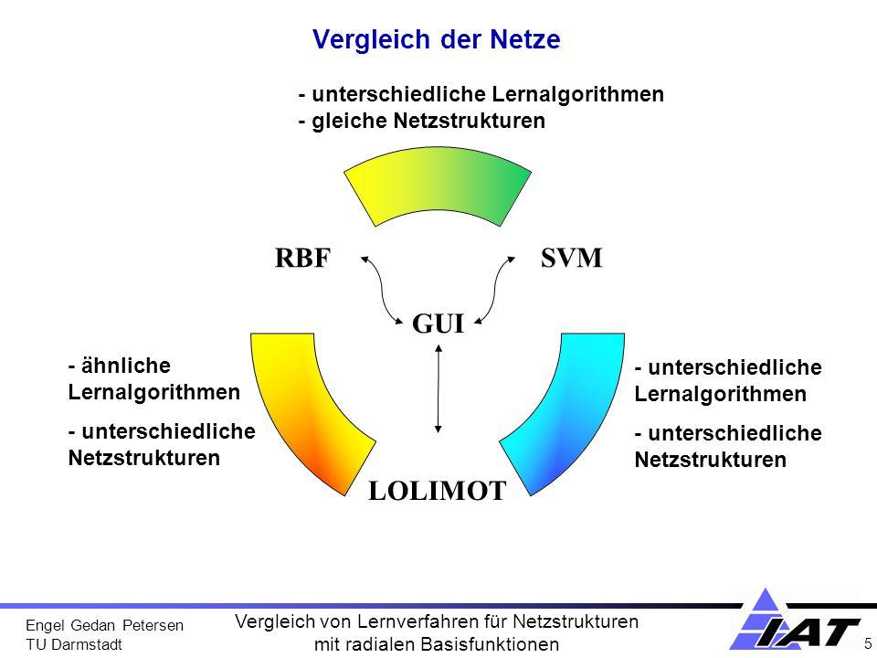 GUI Vergleich der Netze - unterschiedliche Lernalgorithmen