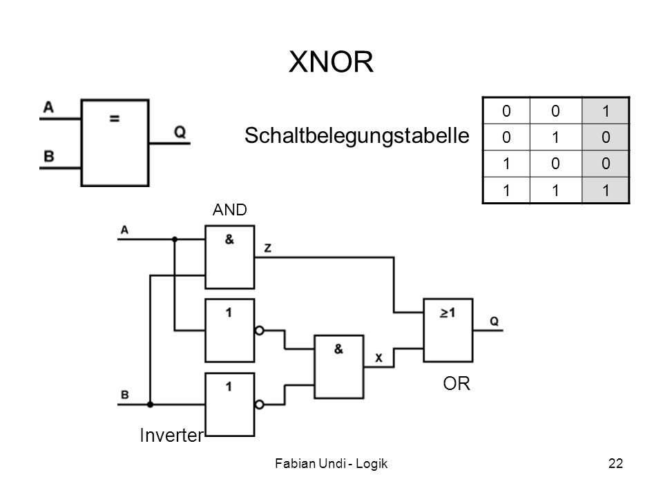 XNOR 1 Schaltbelegungstabelle AND OR Inverter Fabian Undi - Logik