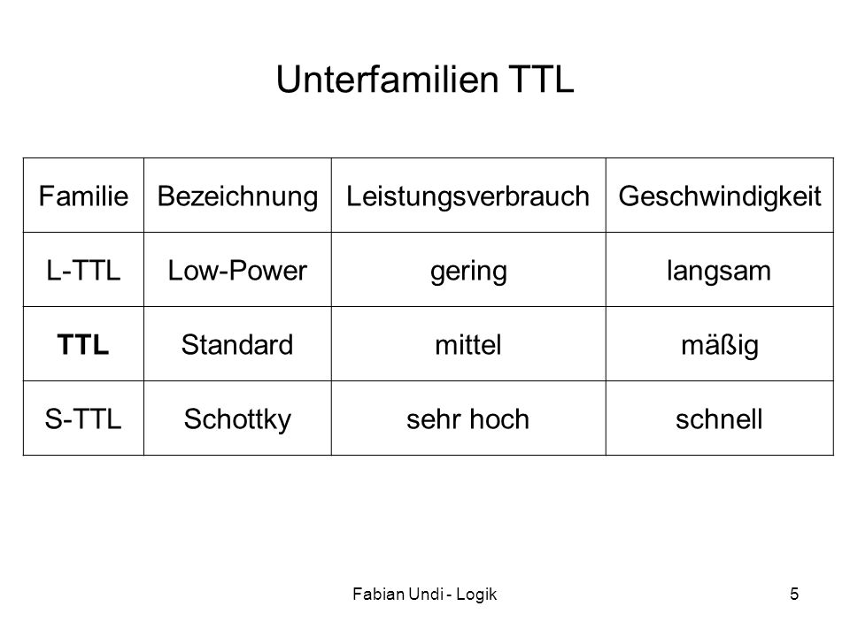 Unterfamilien TTL Familie Bezeichnung Leistungsverbrauch