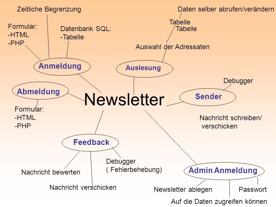 Newsletter Anmeldung Abmeldung Sender Feedback Admin Anmeldung