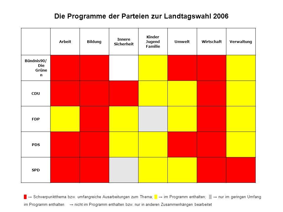 Die Programme der Parteien zur Landtagswahl 2006