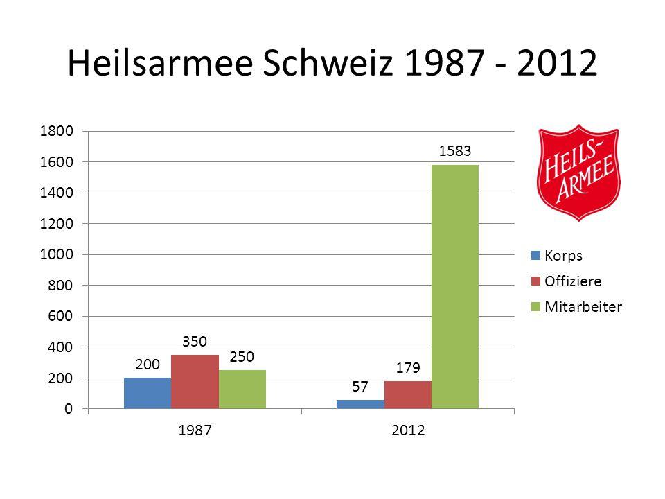 Heilsarmee Schweiz 1987 - 2012