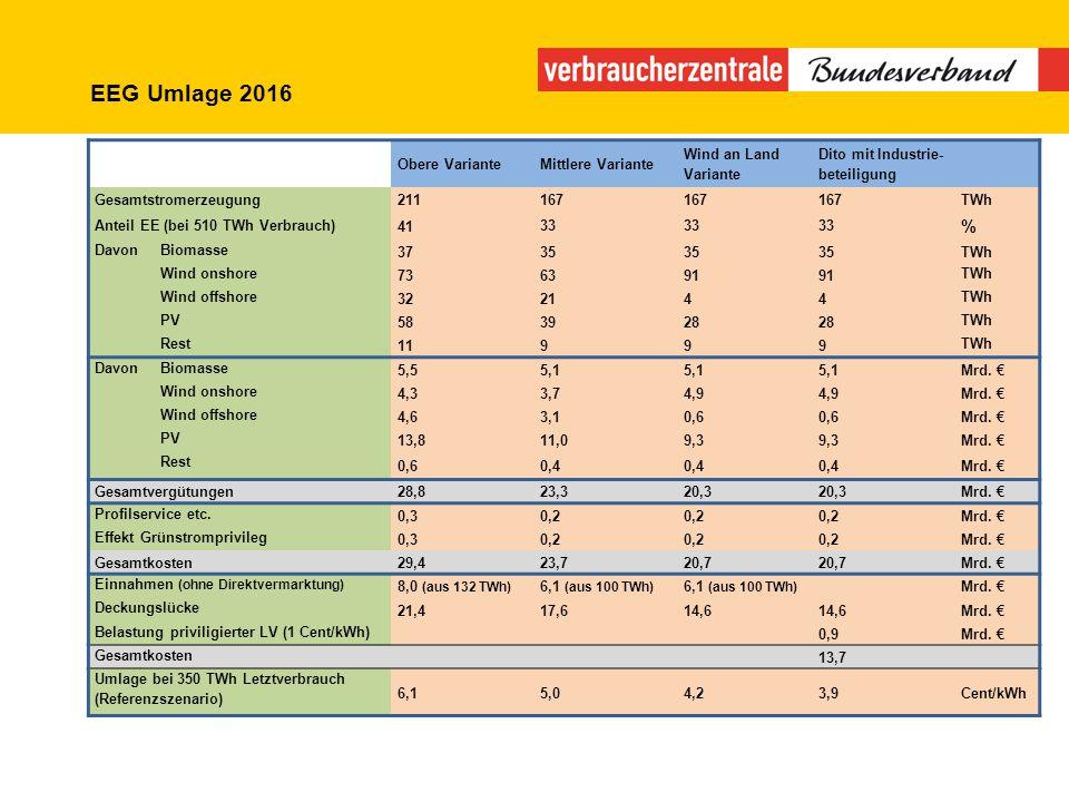 EEG Umlage 2016 % Obere Variante Mittlere Variante Wind an Land