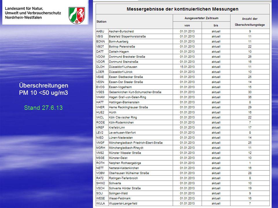 Überschreitungen PM 10 <50 ug/m3 Stand 27.6.13