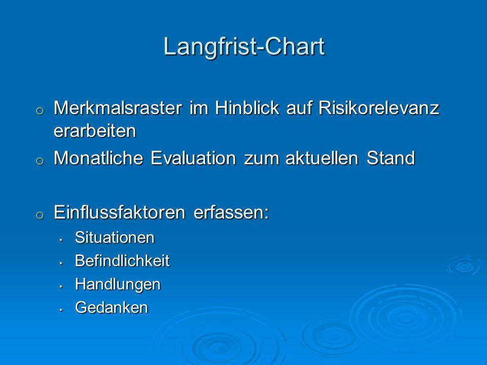 Langfrist-Chart Merkmalsraster im Hinblick auf Risikorelevanz erarbeiten. Monatliche Evaluation zum aktuellen Stand.