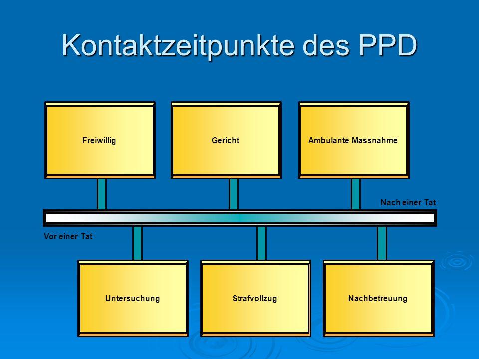 Kontaktzeitpunkte des PPD
