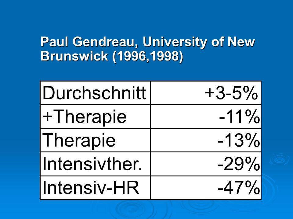 Durchschnitt +3-5% +Therapie -11% Therapie -13% Intensivther. -29%
