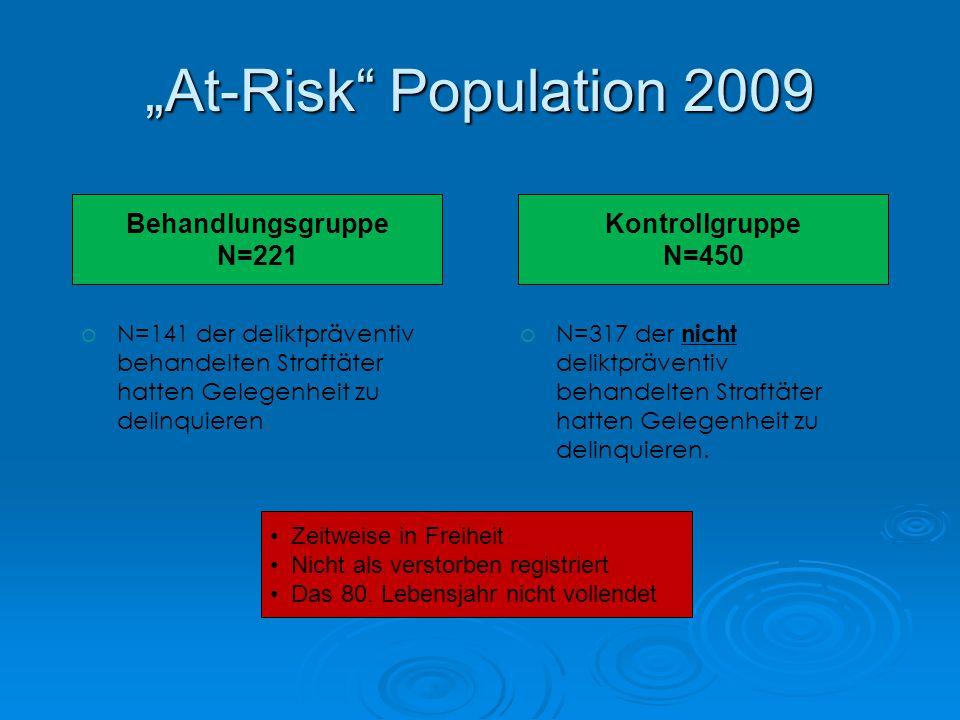 """At-Risk Population 2009 Behandlungsgruppe N=221 Kontrollgruppe N=450"