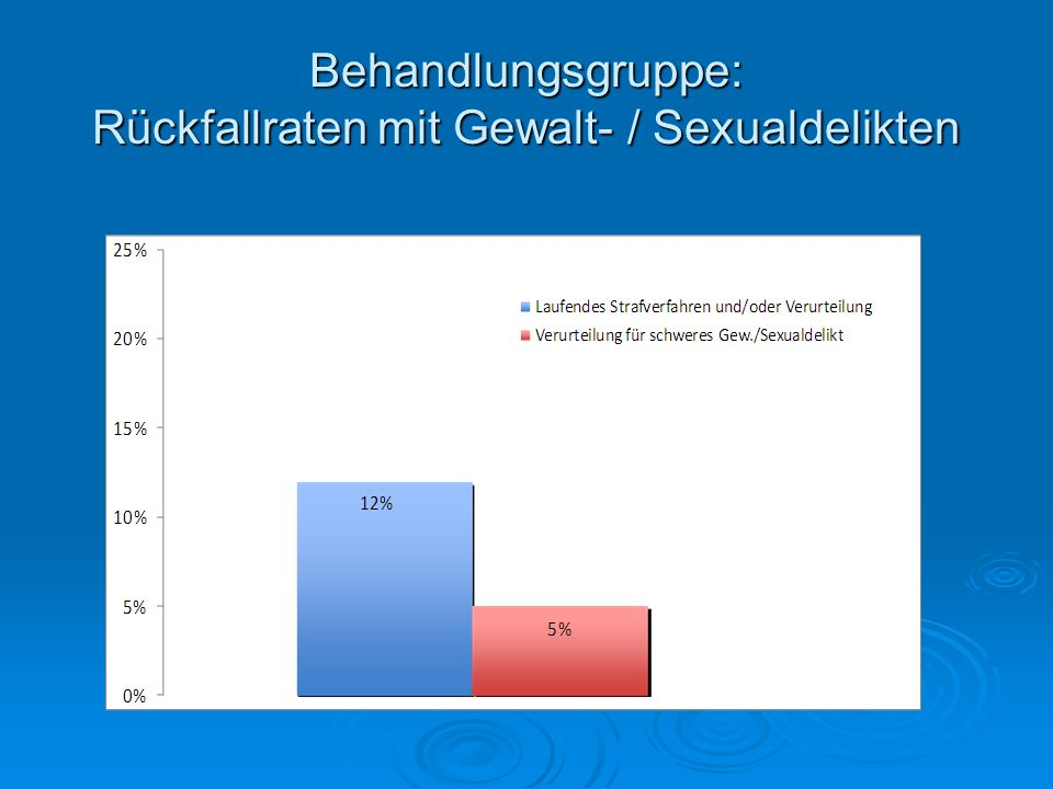 Behandlungsgruppe: Rückfallraten mit Gewalt- / Sexualdelikten