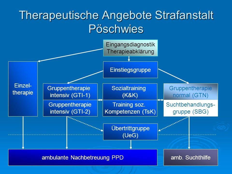 Therapeutische Angebote Strafanstalt Pöschwies