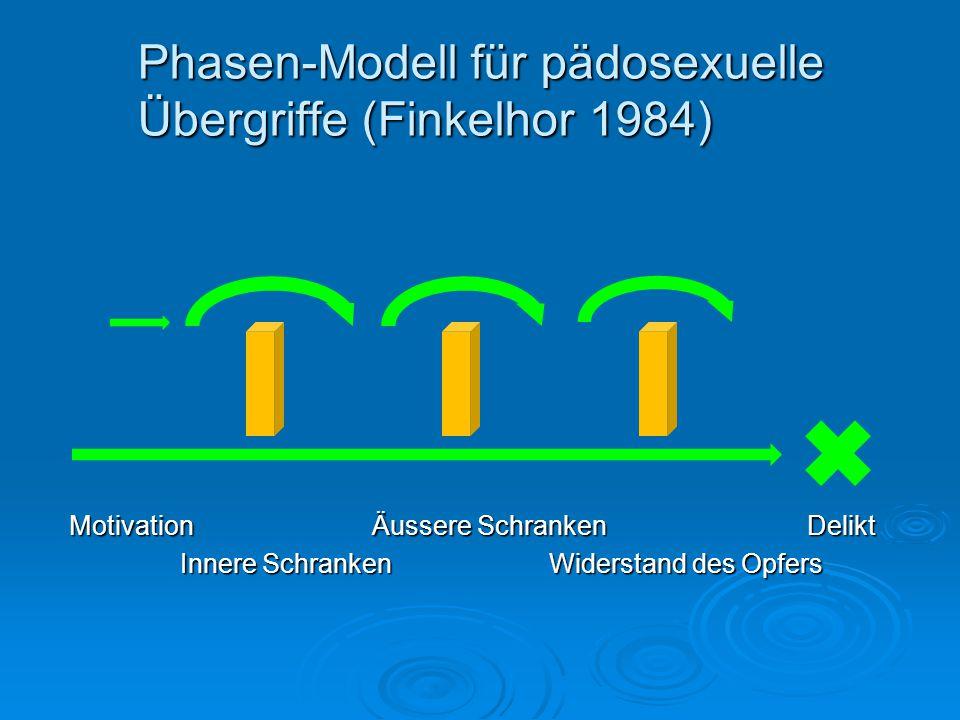 Phasen-Modell für pädosexuelle Übergriffe (Finkelhor 1984)