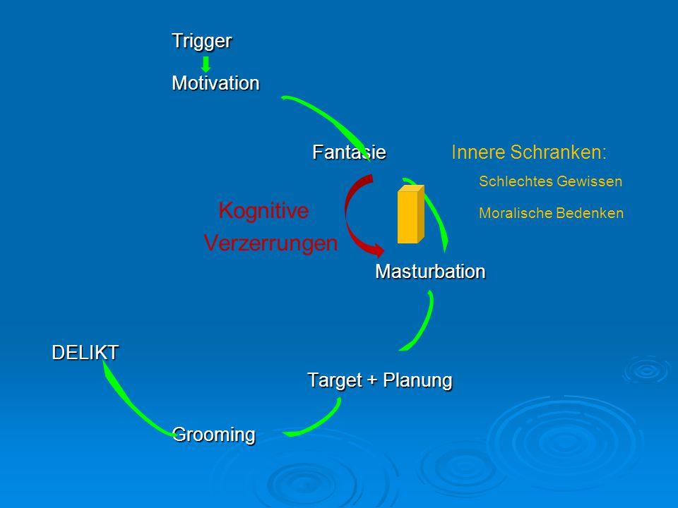 Trigger Motivation Fantasie Innere Schranken: Schlechtes Gewissen