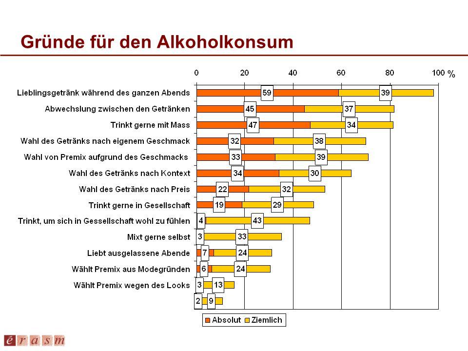 Gründe für den Alkoholkonsum