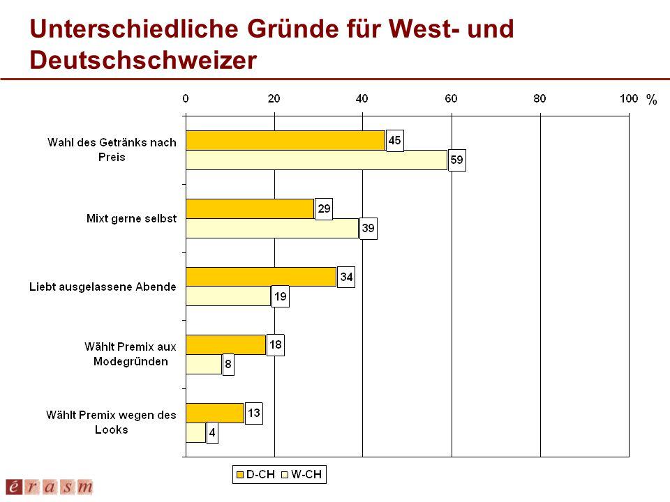 Unterschiedliche Gründe für West- und Deutschschweizer