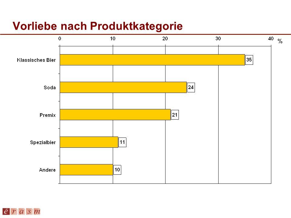 Vorliebe nach Produktkategorie