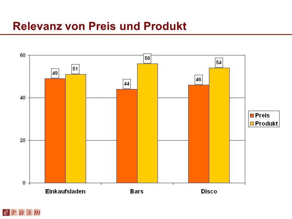 Relevanz von Preis und Produkt