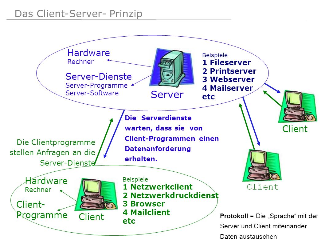Das Client-Server- Prinzip