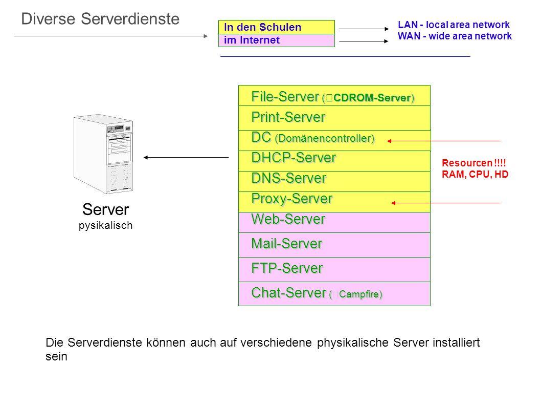 Diverse Serverdienste