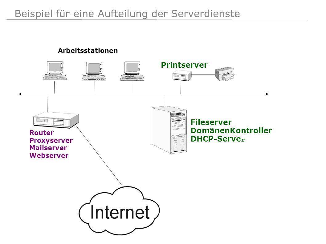 Beispiel für eine Aufteilung der Serverdienste