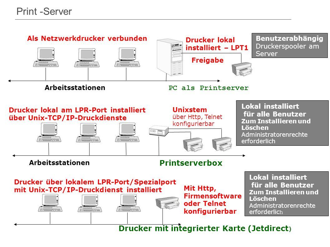 Print -Server PC als Printserver Printserverbox