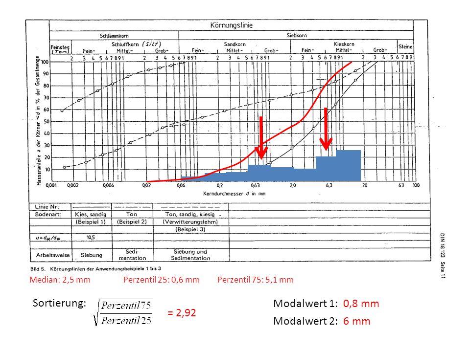 Sortierung: Modalwert 1: 0,8 mm = 2,92 Modalwert 2: 6 mm