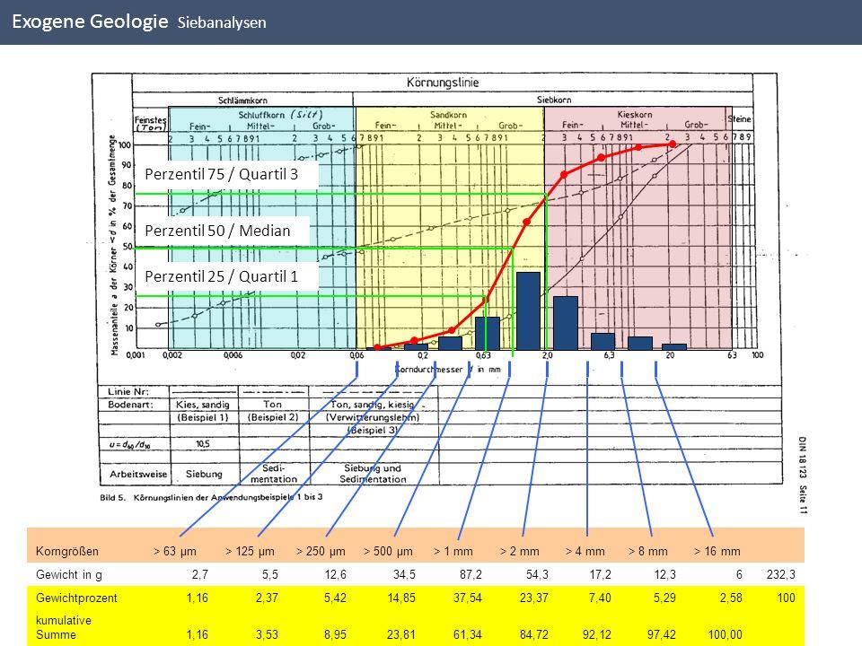 DIN Darstellung Exogene Geologie Siebanalysen Perzentil 75 / Quartil 3