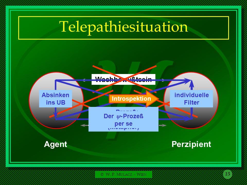 Telepathiesituation Agent Perzipient Wachbewußtsein Unbewußtes