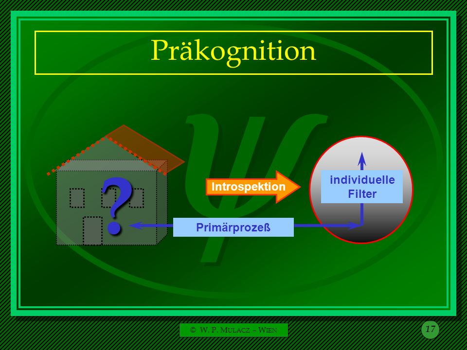 Präkognition Introspektion Aufsteigen aus dem UB Sekundär- prozeß