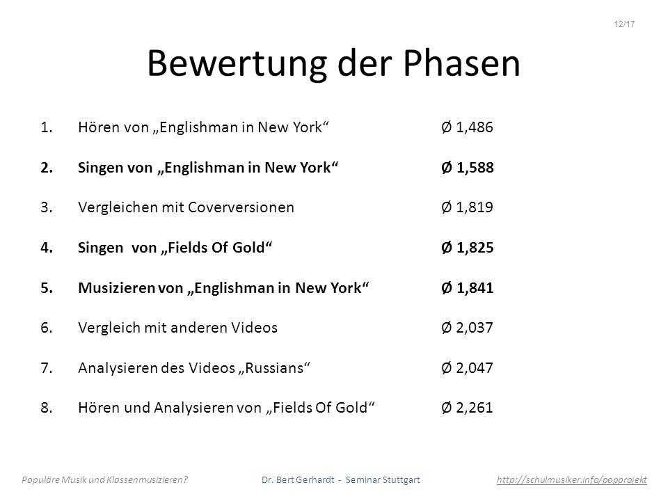 """Bewertung der Phasen Hören von """"Englishman in New York Ø 1,486"""