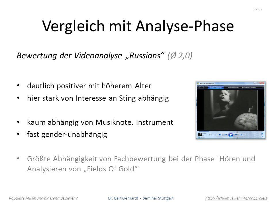 Vergleich mit Analyse-Phase